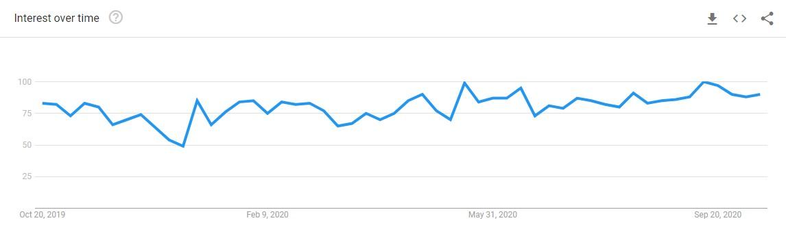 'digital transformation' 12 month Google Trend image
